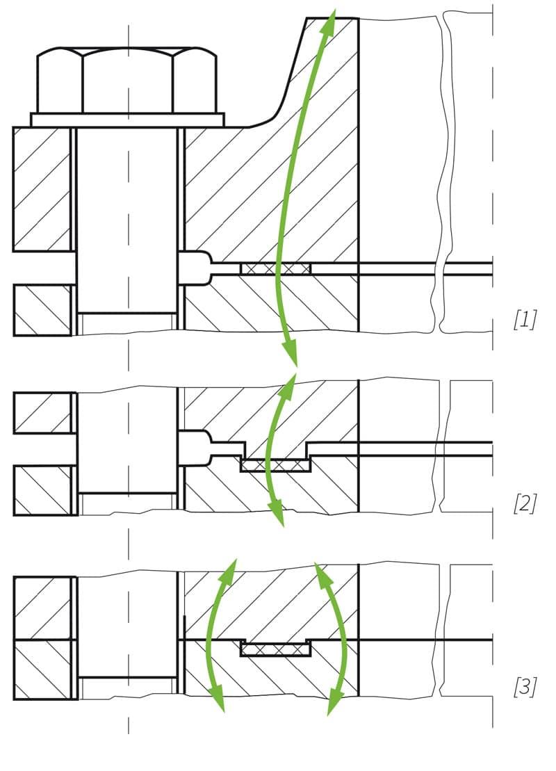 Deutsch: Einbauvarianten von Dichtungen in Flansche:[1] Ebene Flanschfläche (Krafthauptschluss)[2] Flansch im Nut und Federbauweise (Krafthauptschluss)[3] Flansch im Nut und Federbauweise, mit komplett umschlossener Dichtung (Kraftnebenschluss) English: Installation variants of gaskets in flanges: [1] Planar flange surface (main force connection) [2] Flange in groove and tongue design (main force connection) [3] Flange in groove and tongue design, with completely enclosed gasket (secondary force connection)