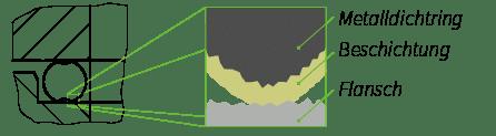 Deutsch: Abbildung zeigt ein Schnittbild von einer eingebauten Metalldichtung English: Figure shows a sectional view of a assembeld metal gasket