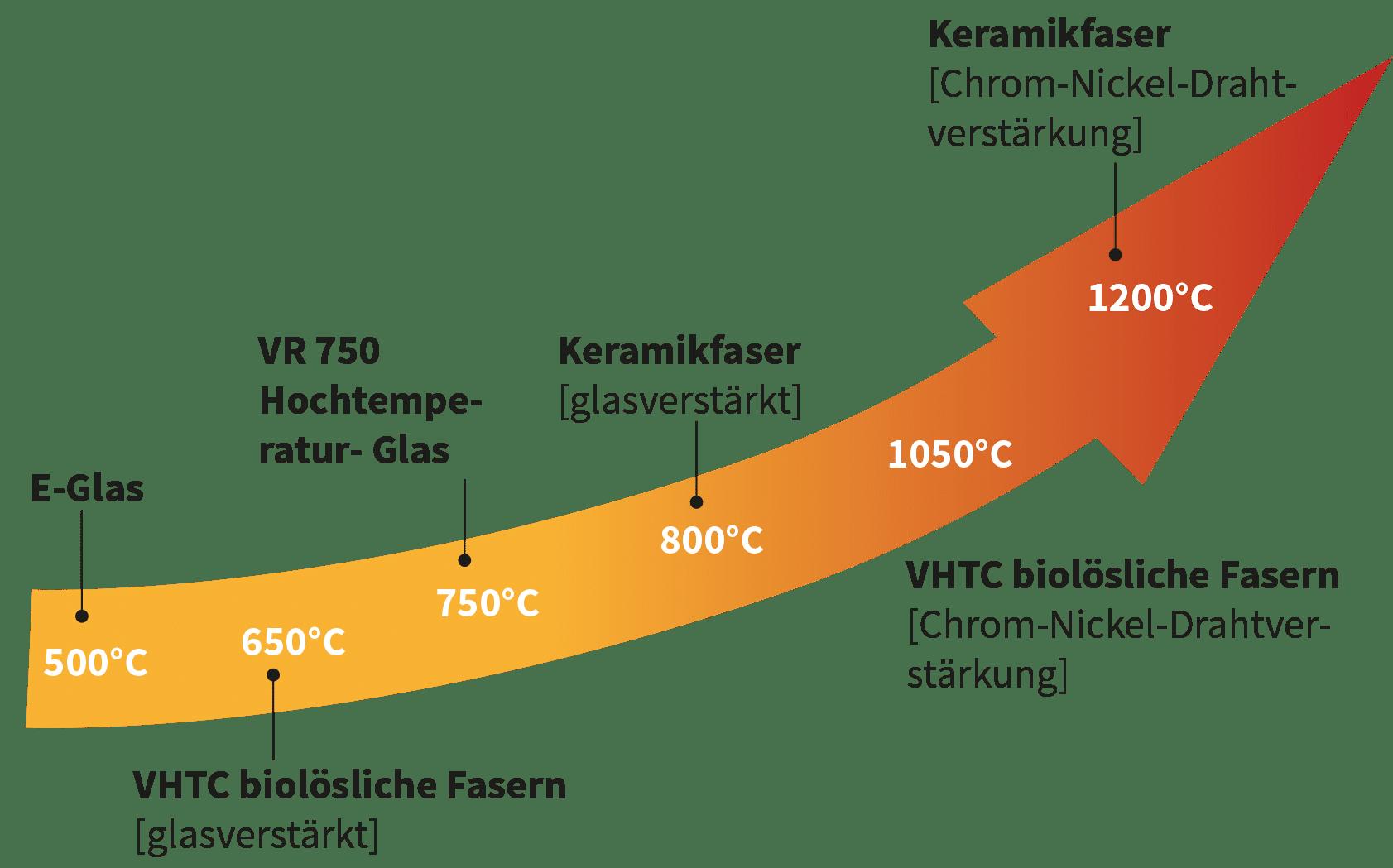 Deutsch: Abbildung zeigt Grafik für thermische Isolierungsmaterialien