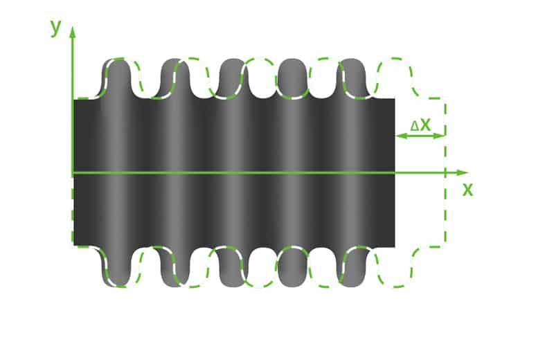 Deutsch: Abbildung zeigt die Verformung eines Axialkompensator nach Belastung im Einbauzustand. English: Figure shows the deformation of a axial expansion joint after loading in the installation state.